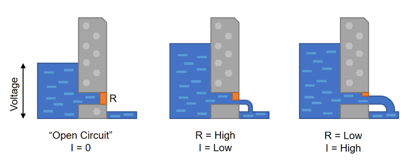 Ohm's law described as a water dam