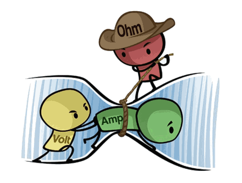 This humorous cartoon is quite an accurate depiction of Ohm's law!