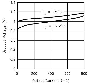 LM1117 Dropout curve: from ~1V under no load to ~1.2V at 800mA.